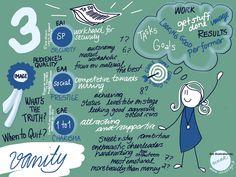 Live illustration from an enneagram workshop on October 2016  #enneagram