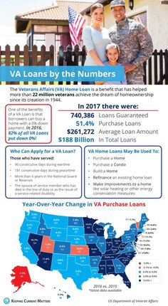 VA Loans By The Numbers [INFOGRAPHIC] - Pineapple Homes LLC