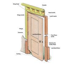 Prehung Door Overview