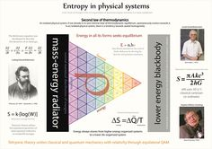 Tetryonics 62.16 - Entropy is the result of the 2nd Law of Tetryonics and Thermodynamics..... Energy in all its forms seeks equilibrium.  Using the geometric definitions of mass-energy geometries and Matter topologies in spatial regions we can now model the deterministic movement of charged mass-energy-Matter in any spatial region to provide us with a measure of time.....