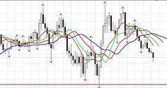 #tradingfx#currencytrading#euro#pound#profits#takeprofit Как увеличить прибыль в несколько раз?