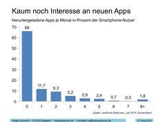 [01.09.2014] Zwei Drittel der Deutschen laden keine neuen Apps mehr herunter.