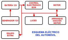 Esquema eléctrico del automóvil