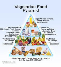 I'm a vegetarian and sometimes I tend to eat a lot of carbs and not enough protein.  This pyramid is helpful!