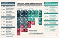 the Periodic Table Of SEO Success Factors - use ful infographic by search engine land, great stuff