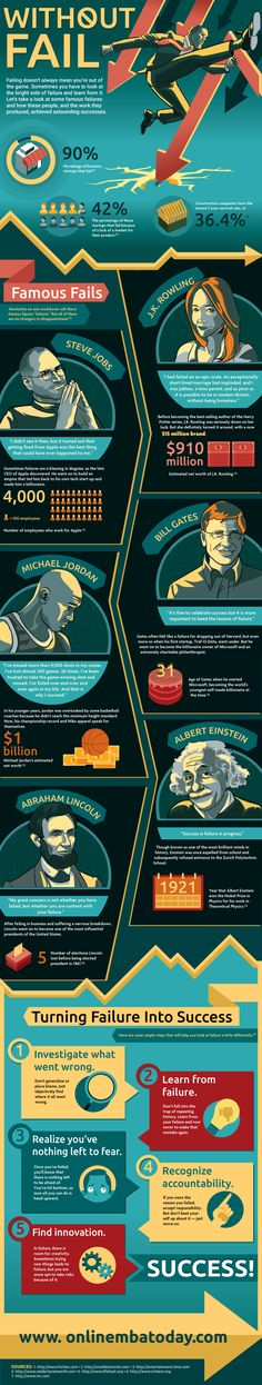 The How Learning From Mistakes Can Lead to Success Infographic takes a look at some famous failures and how these people achieved astounding successes. Famous Failures, Leadership Lessons, Leadership Activities, Success And Failure, Bill Gates, Growth Mindset, Study Tips, Steve Jobs, Self Development