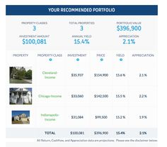 Be a confident remote real estate investor with HomeUnion's data-rich investment platform.