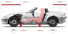 Mazda Cars, Mazda Miata, Mx5 Nd, Go Kart Plans, Mazda Roadster, Fiat 124 Spider, Convertible, Japanese Cars, Sport Cars