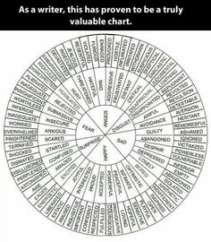 I love this word chart of emotions, especially helpful in story writing and expressing feelings.