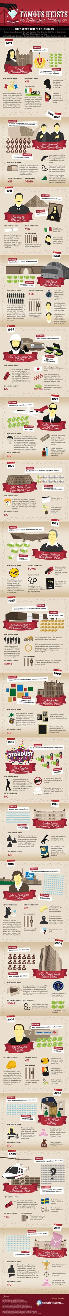 Interesting infographic about the Greatest Financial Heists in history from bank robberies to art, gold and jewel heists.