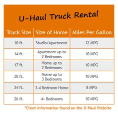 Uhaul Rental Quote Cool U Haul Truck Sizes  Haul Truck Rentals Marmora Ocean City New