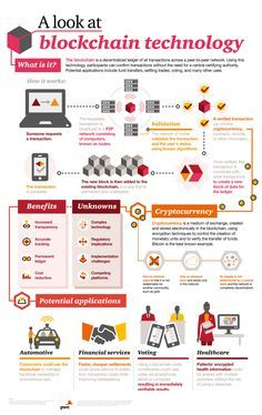 A Look AT Blockchain Technology – What is Blockchain? – Infographic What you should know about Bitcoin, cryptocurrencies and Blockchain. Bitcoin, cryptocurrencies and blockchain explained in an infographic