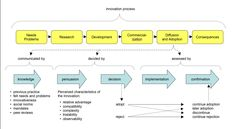 innovation process | Innovation Process Software: Strategy, Model, Framework, Management ...