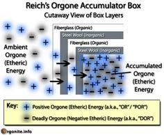 Orgone Accumulator Diagram