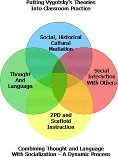 Vygotsky's Theories in the Classroom: Vygotsky was the man who studied child development and believed that social interactions with others develops more skillful communicators.