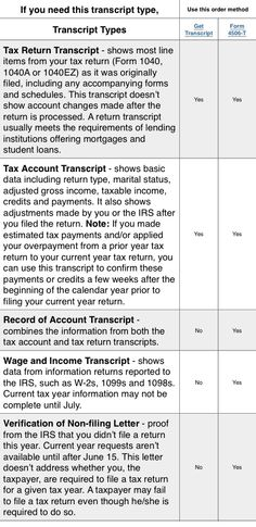 www.irs.gov | Good to Know | Pinterest | Irs gov and Military ...