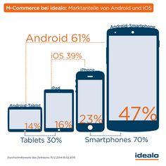 M-Commerce: Apple-Nutzer geben fast doppelt so viel aus wie Android-Nutzer - http://www.onlinemarktplatz.de/59301/m-commerce-apple-nutzer-geben-fast-doppelt-so-viel-aus-wie-android-nutzer/