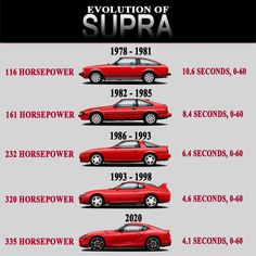 Japan Used cars for sale Toyota Supra, Toyota Cars, Toyota Celica, Cool Sports Cars, Sport Cars, Car Brands Logos, Electric Motor For Car, Top Luxury Cars, Car Memes