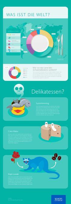 Was isst die Welt? - Infografik