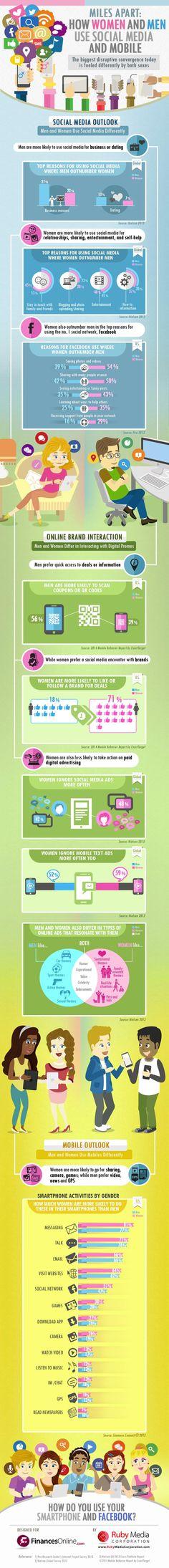 How Men and Women Use Mobile and Social Media Differently #Infographic | via #BornToBeSocial - Pinterest Marketing