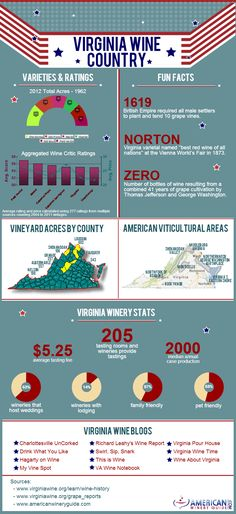 Virginia Wine Country! http://www.americanwineryguide.com/blog/virginia-wine-country-infographic/2013/ @visitvirginia