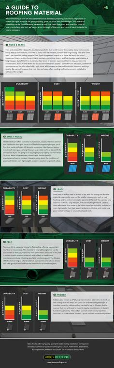 Roofing material comparison guide