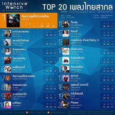 IW Weekly Music Chart เพลงไทยสากล ประจำสัปดาห์ที่ 12/2015