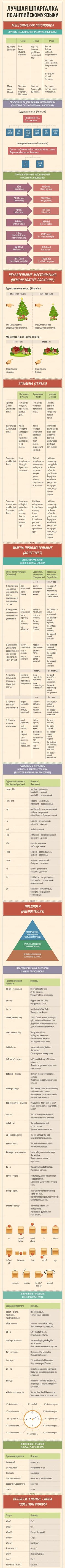 Полезная шпаргалка по английскому языку. Инфографик 1. иностранные языки, Английский язык, обучение, памятка, полезное, инфографика, длиннопост
