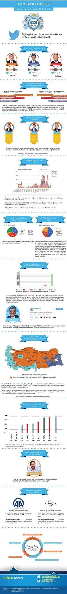 2014 CB Seçimleri - Sosyal Medya