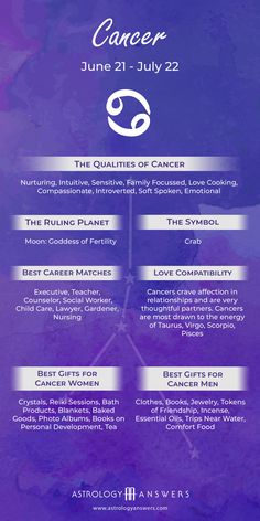 Cancer Zodiac Dates, Cancer And Pisces, Cancer Horoscope, Cancer Sign, Cancer Facts, Water Signs Zodiac, Zodiac Signs Chart, Zodiac Sign Traits, Zodiac Signs Astrology