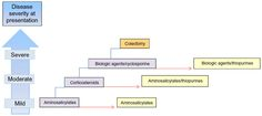 Current approaches to the management of new-onset ulcerative ...