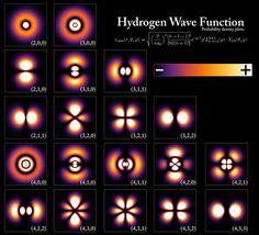 The electron probability density for the first few hydrogen atom electron orbitals shown as cross-sections. These orbitals form an orthonormal basis for the wave function of the electron. Different orbitals are depicted with different scale.