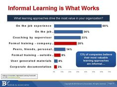 informal learning stats