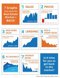 7 Graphs That Show the Real Estate Market Is Back!  What an exciting time to be a real estate expert, a homeowner, or a potential buyer in today's market. Sales are up, interest rates are down, new homes are being built all around us, and we have the fewest amount of distressed properties since before the market crash!