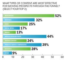 The content B2B marketing finds most effective.