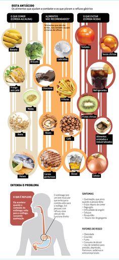 Dieta sem alimento ácido reduz sintoma de refluxo