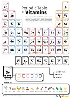 The Periodic Table of Vitamins; With new gimmcky health products hitting the shelf daily, it can sometimes be difficult to distinguish those that are beneficial from those that are not. As an essential source of nutrients, vitamins do play an important role in our health. Below is a guide of the important vitamins, minerals and antioxidants, and some tips on where they can be found.