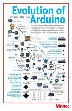 Evolution von Arduino: der Stammbaum - EEE Evolution of Arduino: the family tree Evolution von Arduino: Der Stammbaum von Bruinenberg Bruinenberg Bruinenberg Bruinenberg Norris Rasowsky - Electronics Projects, Electronics Gadgets, Geek Gadgets, Simple Arduino Projects, Diy Projects, Arduino Programming, Wifi Arduino, Arduino Laser, Software Libre