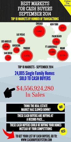Check out the monthly market report for Cash Buyers...