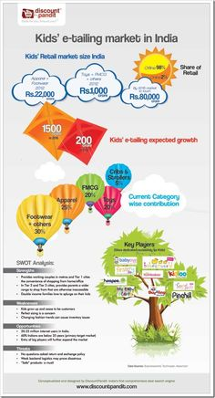 Kids Online retail market in India [#Infographic] internet infographic 2 ecommerce