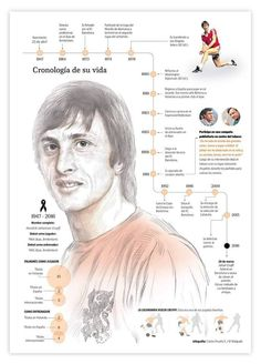 Hendrik Johannes Cruyff, 1947- 2016