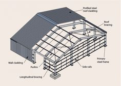 7 Marvelous Useful Tips: Roofing Colors Shingle porch roofing lines.Shed Roofing Pergola. Building A Shed Roof, Steel Structure Buildings, Warehouse Design, Steel Roofing, Roofing Shingles, Tin Roofing, Steel Frame Construction, Fibreglass Roof, Modern Roofing
