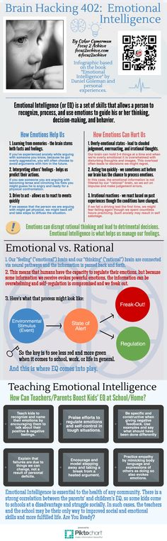 Great information about teaching emotional intelligence. Not all kids come to school in control of themselves and need help with this. This provides an explanation behind certain actions and reactions.