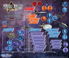 Infographic: Star Trek Discovery #Infographics