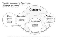 Interactive Understanding Spectrum.