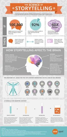 I picked this infographic because I noticed the use of icons to demonstrate why our brains understand the storytelling behind marketing. These icons are used to show the tactics in content marketing by use of icons on the infographic. Inbound Marketing, Marketing Digital, Marketing Online, Marketing Tactics, Marketing Quotes, Content Marketing, Internet Marketing, Social Media Marketing, Affiliate Marketing