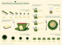 Ciekawostki o herbacie