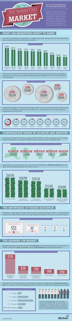 The Marketing Market: Career and Salary Breakdown for Marketing Professionals