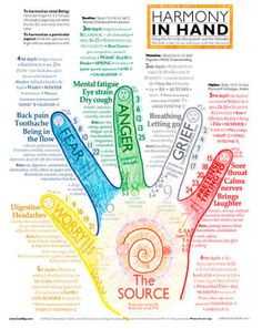 In-Depth Hand Chart | Inner Stillness