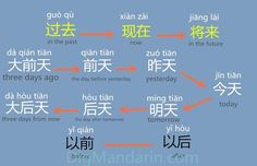 How to write . In terms of time Mandarin Lessons, Learn Mandarin, Chinese Phrases, Chinese Words, Chinese Lessons, French Lessons, Spanish Lessons, German Language Learning, Spanish Language